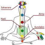 瞑想の危険性「クンダリニー症候群」とは?意味・原因・症状・治療方法